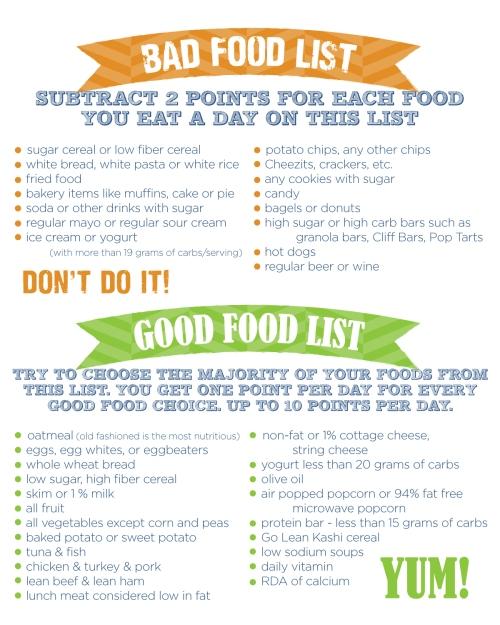 Good & Bad Food List